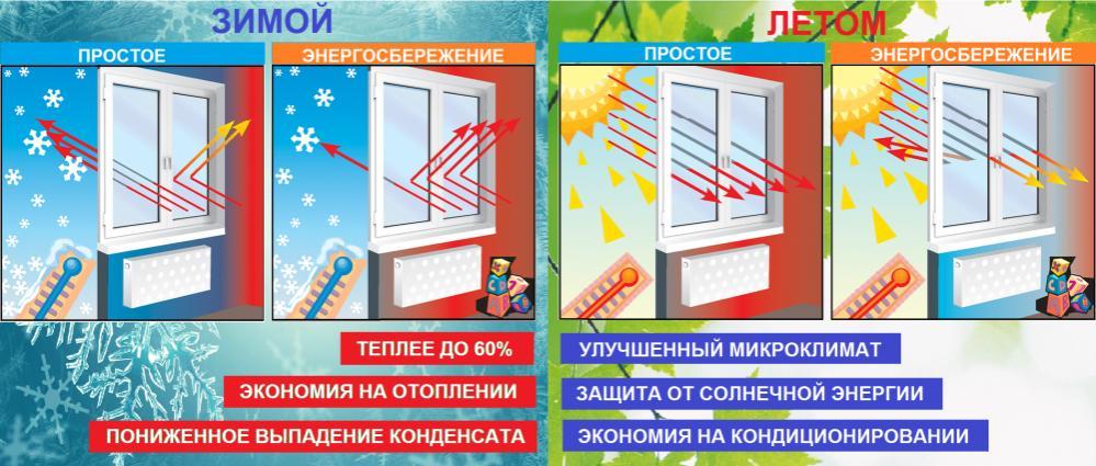 http://vseokna-nn.ru/images/upload/энергосберегающий%20стеклопакет.jpg