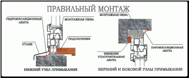 http://vseokna-nn.ru/images/upload/911_montazh-po-gostu.png
